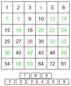 Canadees vermenigvuldigen tabel